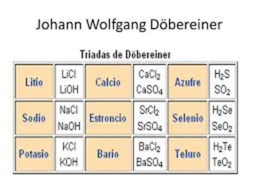 Tabla peridica 1 historia de la tabla peridica l destaca la existencia de similitudes entre elementos agrupados en tros que l denomina tradas la trada del cloro del bromo y del yodo es un urtaz Gallery