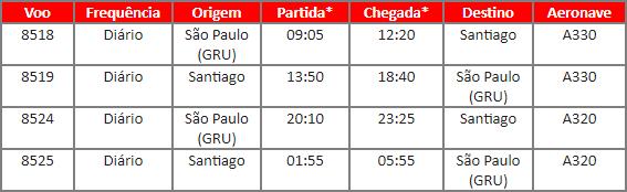 Avianca Brasil inicia venda de passagens para o Chile