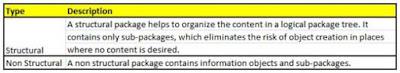 SAP HANA Packages