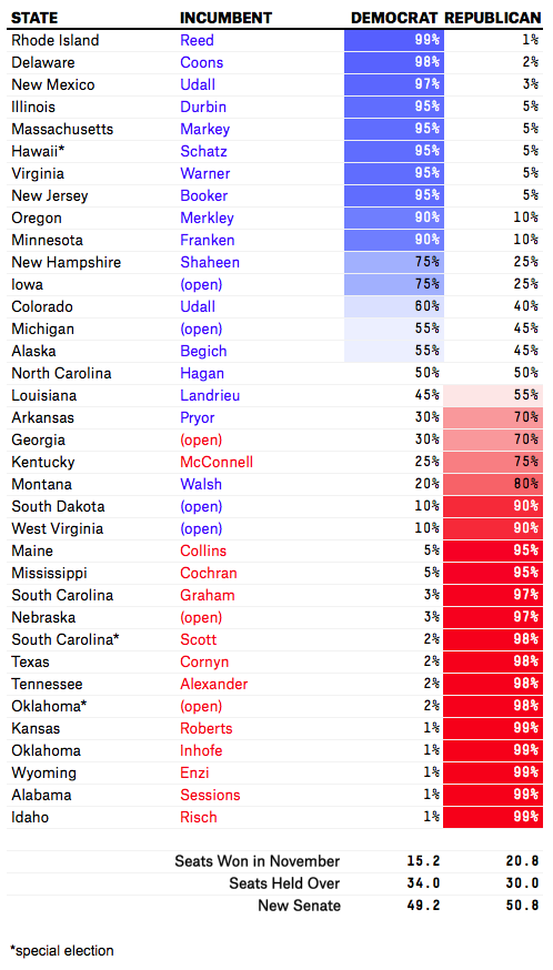 Nate Silver Senate analysis
