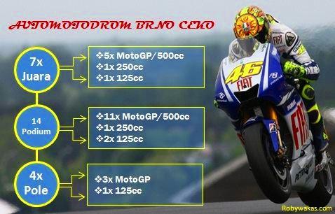 Rangkuman Prestasi Valentino Rossi Di Sirkuit Brno Ceko