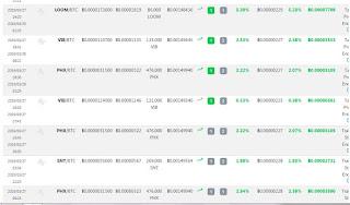 أسهل طريقة لتداول العملات الرقمية على منصة Binance  باستعمال بوت   Zignaly Bot