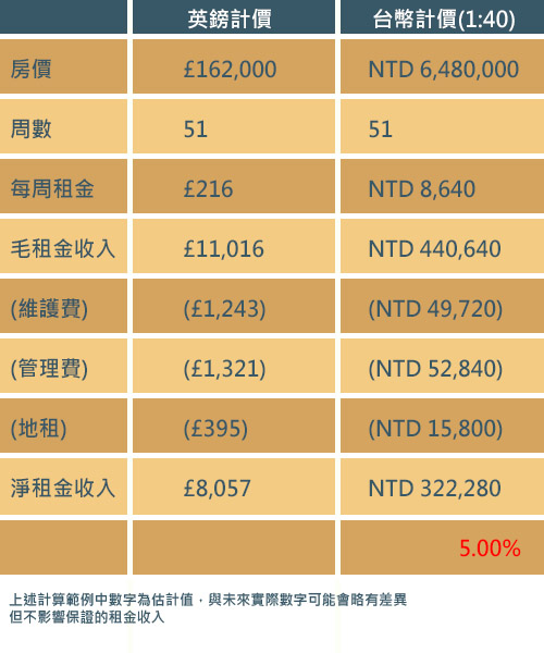 英國房地產租金試算表