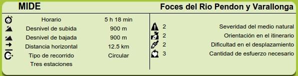 Datos Mide de la ruta Foces del Rio Pendon y Pico Varallonga