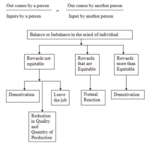 relationship between expectancy theory and equity adams