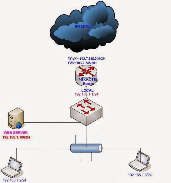 Mikrotik Router Tutorial: Mikrotik Router NETMAP Firewall