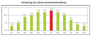 Solarpark Teileinheiten Anbieter Kauf PV Photovoltaik Solar Deutschland AFA IAB Steuer 2015 Abschreibung EEG Freifläche Private Placement Privatplatzierung Direktkauf