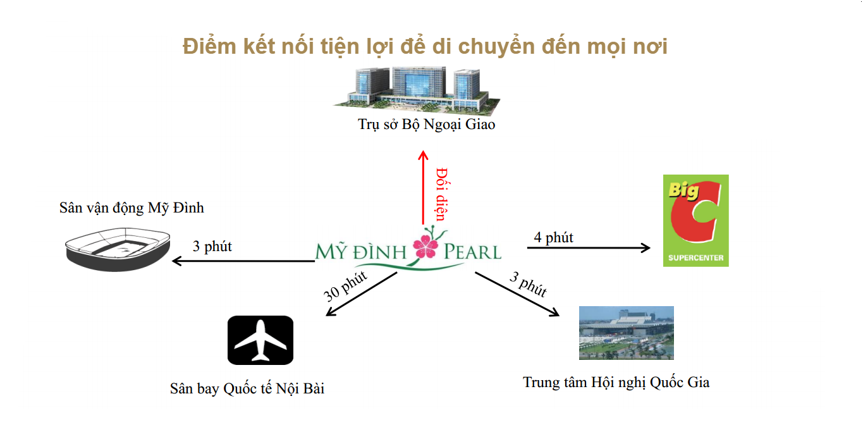 liên kết vùng chung cư mỹ đình pearl