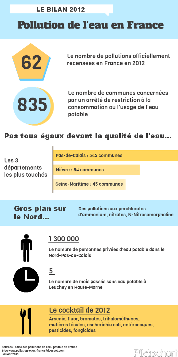 infographie sur la pollution de l'eau potable en 2012
