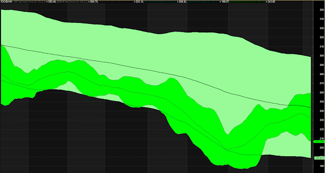 Bollinger Band Pair Trading System