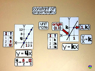 Scaffolded Math and Science: 5 Ways Math Word Walls Have Changed ...
