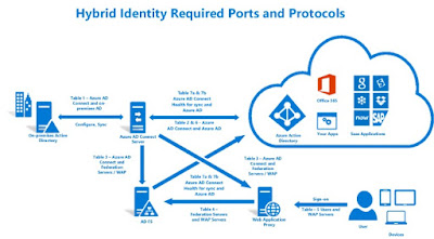 Azure Ad Connect Architecture on Azure Ad Office 365 Visio Diagram
