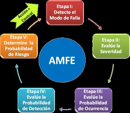 Resultado de imagen de AMFE
