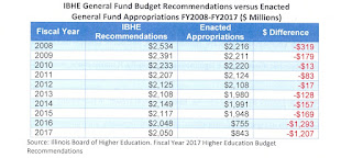 Chart that shows how Springfield since 2008 has under-funded the Illinois Board of Higher Education's requests for dollars needed to support the State's Universities and Colleges.