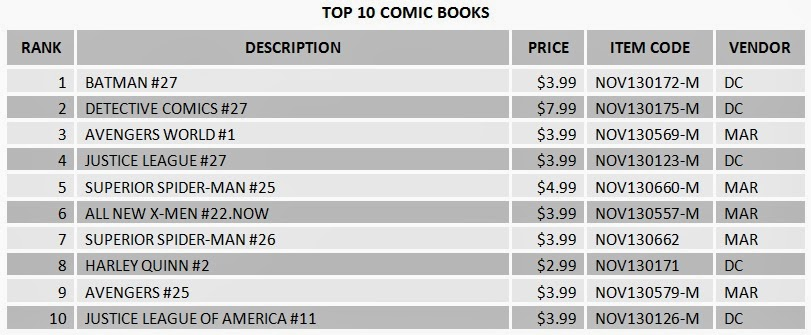Top 10 Comic Books Sold January 2014