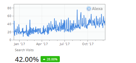 techjuice traffic from search engine