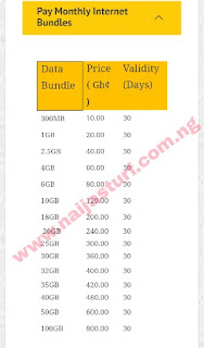 MTN Ghana data bundles prices