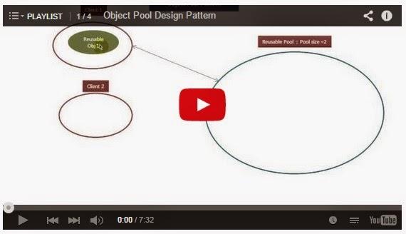 Java ee object pool design pattern playlist for Pool design pattern java