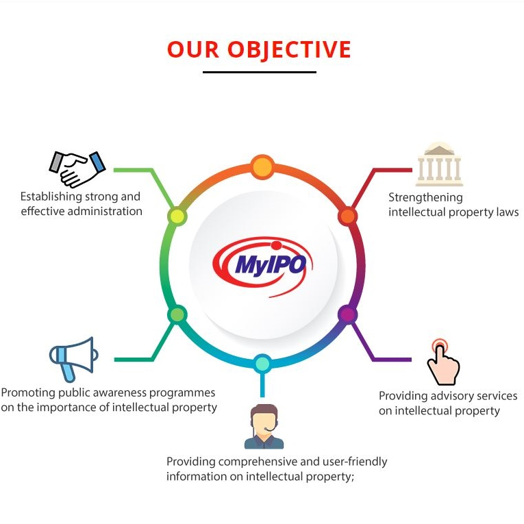 MyIPO, Perbadanan Harta Intelek Malaysia, Intellectual Property Corporation of Malaysia, CTSS15, Ministry of Domestic Trade, Co-operative and Consumerism, KPDNKK, Rawlins GLAM