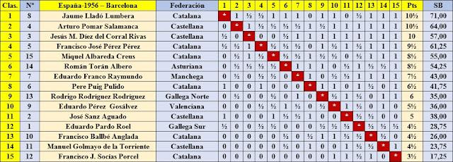 Clasificación por orden de puntuación del XXI Campeonato de España de Ajedrez 1956