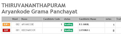 final panchayath vote result