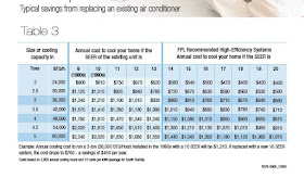 Air Conditioning Tips How To Know What Size Air Conditioner To Buy