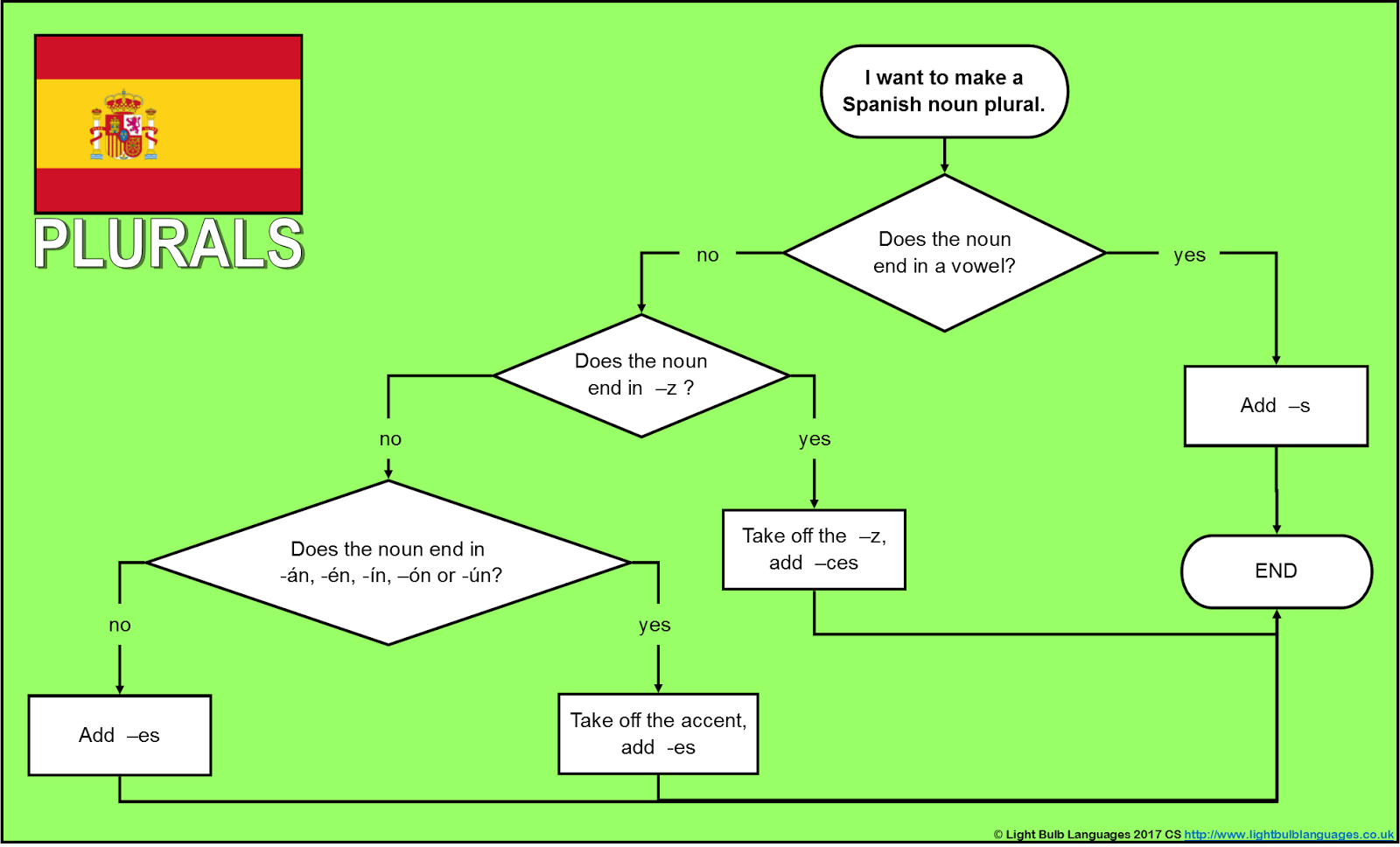 Changing Phase Flowcharts