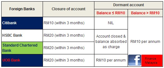 Finance Malaysia Blogspot: All you need to know about DORMANT account