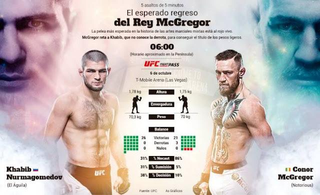 موعد نزال UFC 2018 .. تعرف الأن علي القنوات المجانية الناقلة لنزال UFC 2018