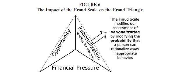 The Journey Starts Here Fraud Theories Triangle Diamond Mice