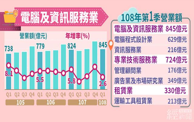 資訊服務業第1季營收845億元 創歷年同季新高
