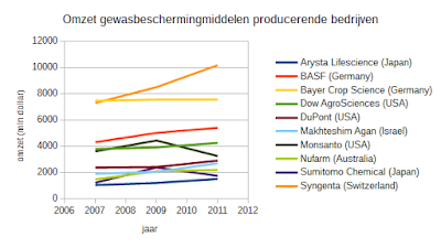 omzet gewasbeschermingmiddelen producenten wereldwijd