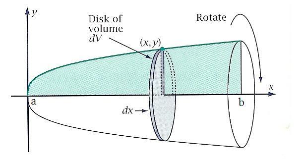 Volume Benda Putar (Metode Cakram)