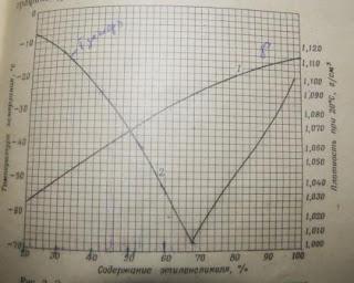 Определение температуры замерзания и состава антифриза по плотности