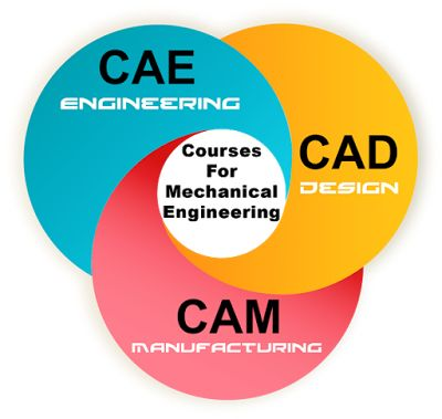 Trending Courses For Mechanical Engineers