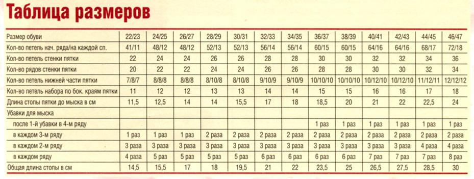 таблицы для вязания носок вязание спицами каталог статей