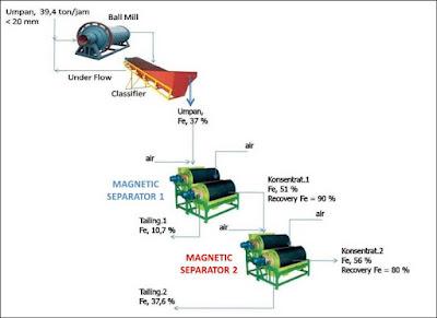 proses pengolahan pasir besi menjadi konsentrat