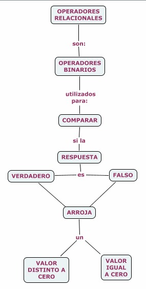Operadores automáticos de opciones binarias