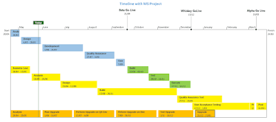 Timeline with MS Project
