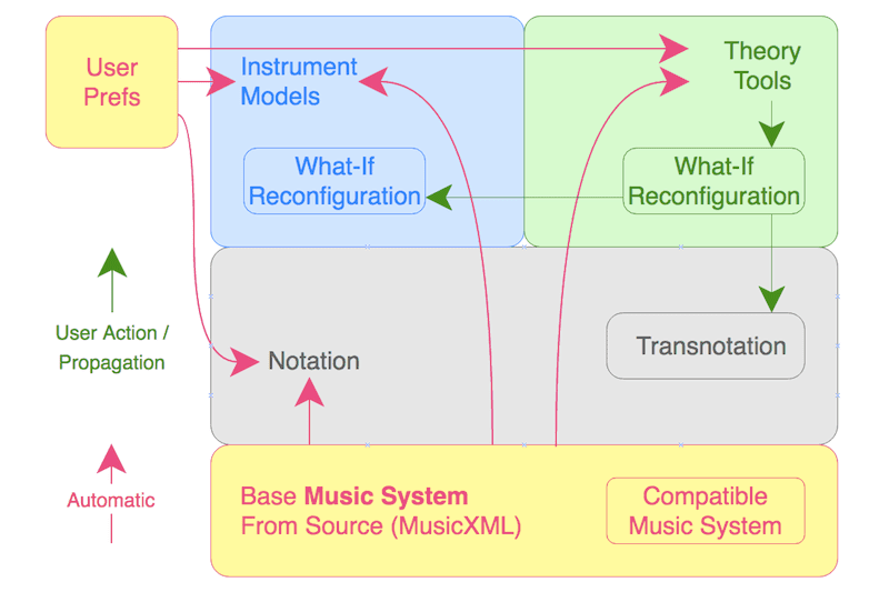 Comparative Musicology: Propagation Of Data-Driven Theory Tool Configurations in Music Visualization #VisualFutureOfMusic #WorldMusicInstrumentsAndTheory
