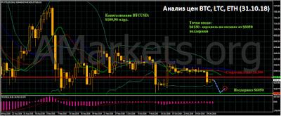 Анализ цен BTC, LTC, ETH (31.10.18)