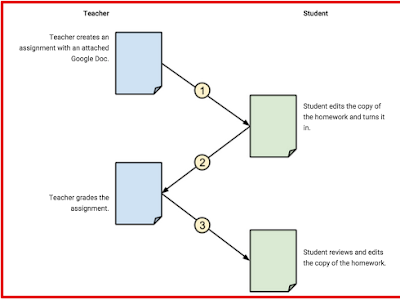 Teachers Guide to Creating Digital Assignment on Google Classroom