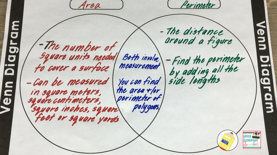 Upper Elementary Snapshots Top 5 Graphic Organizers For Math