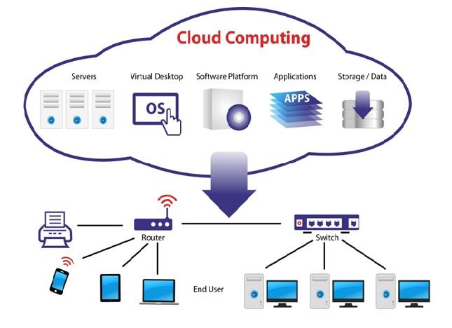 imag2 what is cloud computing,Cloud computing,Paas,saas,what is cloud computing with example