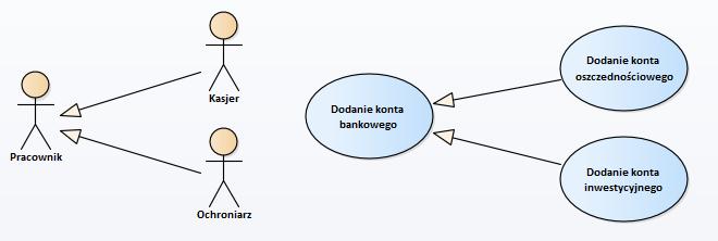 Diagramy uml diagram przypadkw uycia patryklewkiewicz generalizacji przyjrzymy si szerzej przy omawianiu diagramu klas gdzie wspomnimy o dziedziczeniu atrybutw ccuart Image collections