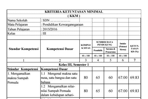 Download Kkm Untuk Kelas 3 Sd Semester 1 Dan 2 Sekolahdasar Net