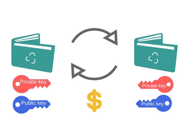 Wallets o Billeteras mas seguras para Bitcoin y otras criptomonedas