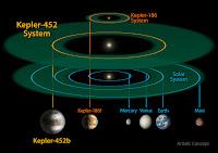 Kepler-452 System