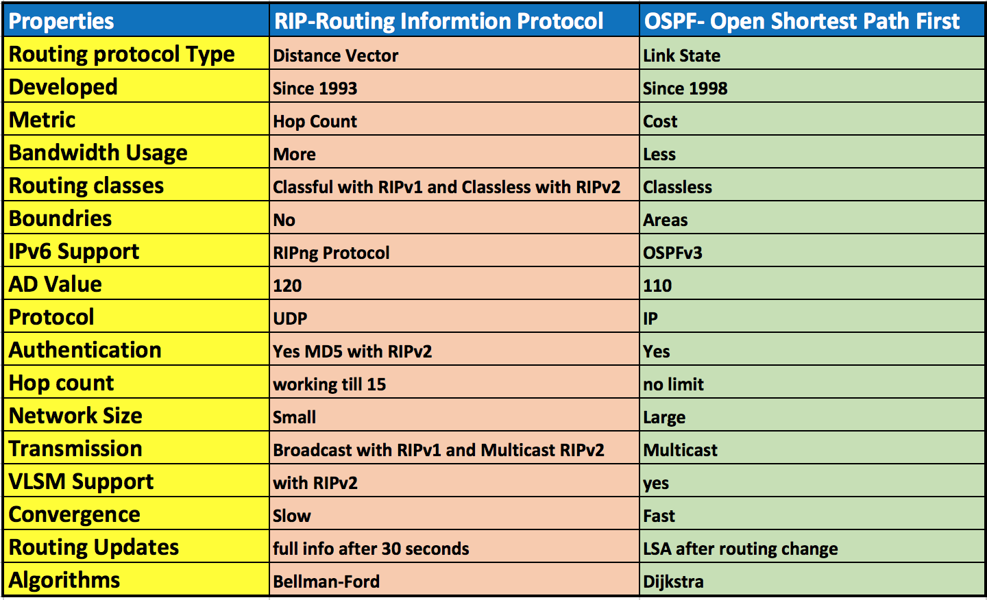 Difference between OSPF vs RIP- simple and quick - Route XP Networks