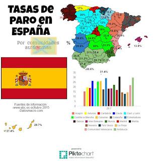 Tasa de paro en España